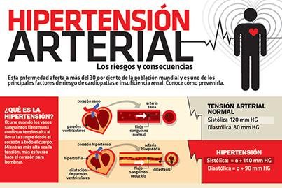 Hipertensión arterial infografía